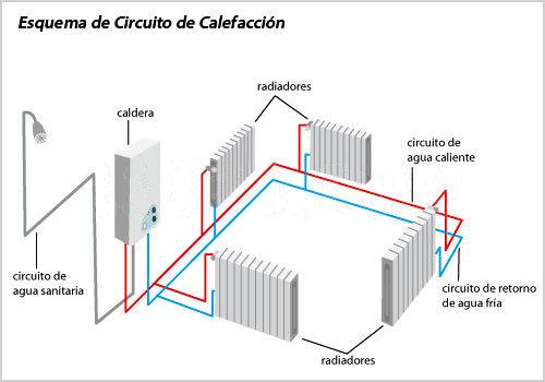 Chimeneas y calefacci n hergom chimeneas hergom - Calefaccion lena radiadores ...